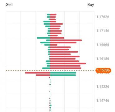 Active EURUSD Trades